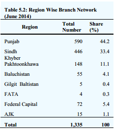 performance of islamic and conventional banks in pakistan In this study, the financial performance of the two banking  5 of each islamic  and conventional banks in pakistan over the years starting 2007 till 2010.