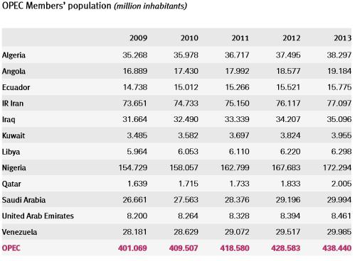 OPEC population
