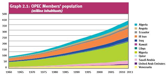 PopulationGraph