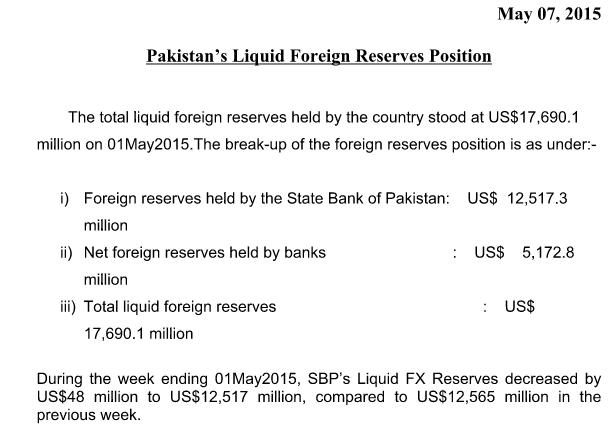Pakistan forex reserves 2014