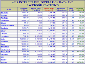 Asian countries internet