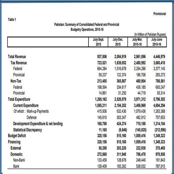 2015-16 budget1