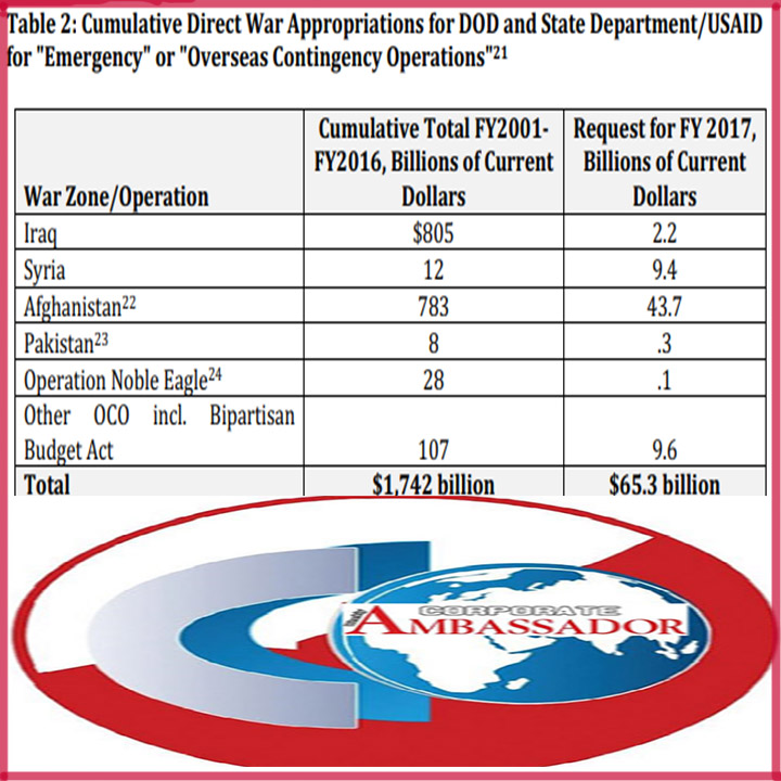 US War expenses