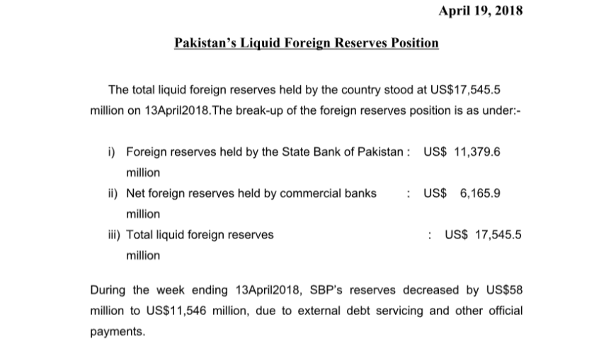 Forex reserves April19 2018