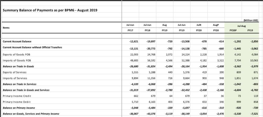 current account deficit down 50%