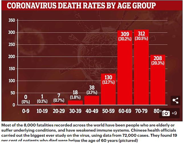 corona deaths graph