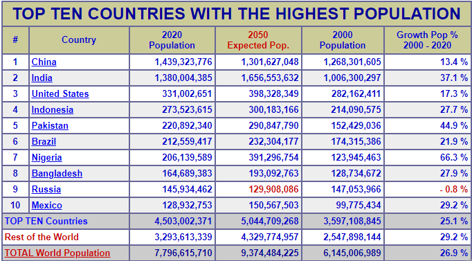 top 10 most populated nations